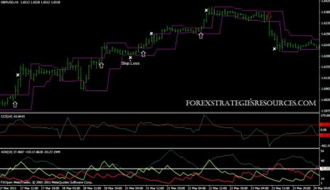 33# Trading System, Congestion Breakout