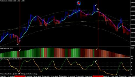 58# System Trading, TMA Bands MTF