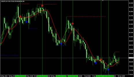 87# Trading System, Buy-Sell alert Trend