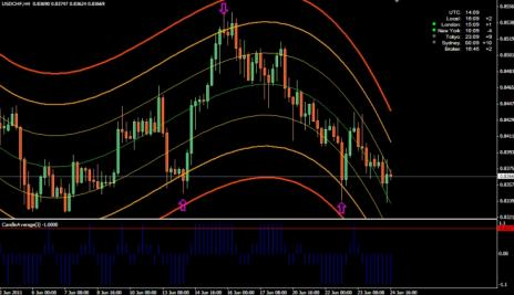 108# Trading System, New Infinity (with i-regression modified)