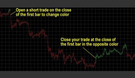 119# Trading System, Trend Forex