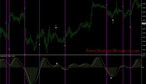 155# Trading System, EMA CROSS RSI with Digital MACD