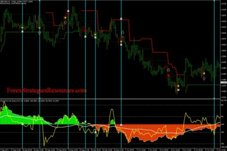 201# Renko Adaptive, Double CCI and 3BP