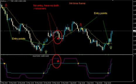 216# 4H Trading System CMA